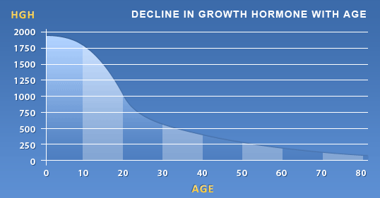 Human Growth Hormone Chart Tampa